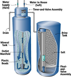 Water-Softener-Diagram